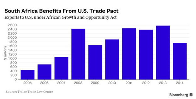 South Africa Benefits from the US Trade Pact