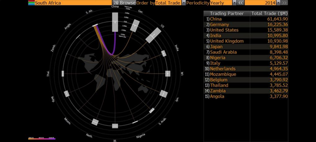 South Africa Trading Partners - Source: Bloomberg