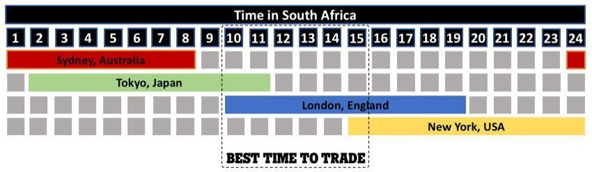 World forex trading hours