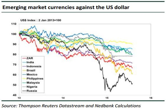 emerging market currencies against usd
