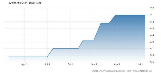 south-africa-interest-rates-2016