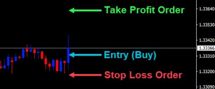 Why is a stop loss order important?