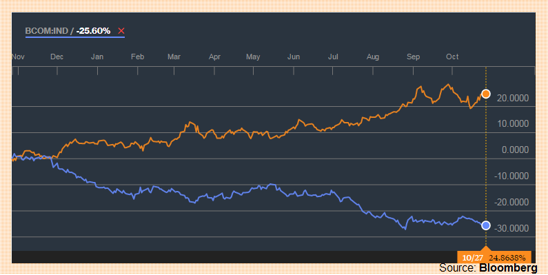 Figure 2. USD/ZAR vs. Bloomber Commodity Index