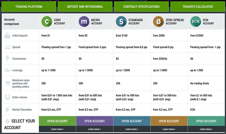 FBS Account Types