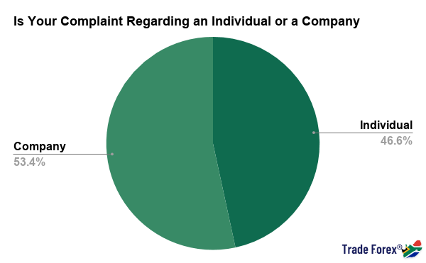 Is Your Complaint Regarding an Individual or a Company