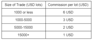 IG Markets Commissions